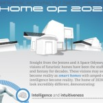 The Home of 2020 - Infographic